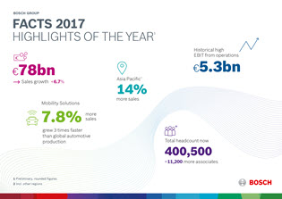 Bosch Announces 2017 Financial Results, Sales and Earnings Up
